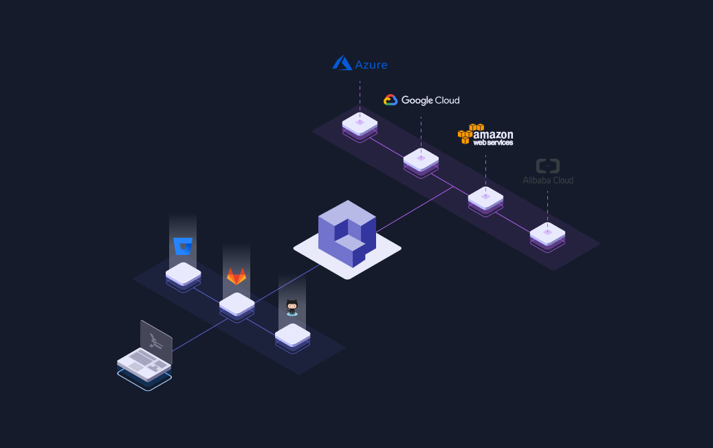 Qovery integrated with gitlab, github and bitbucket. And integrated with the Cloud providers